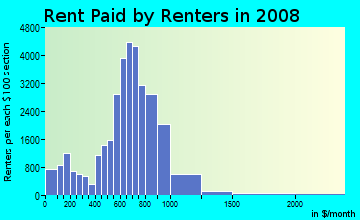 Rent paid by renters in 2009 in South Shore in Chicago neighborhood in IL