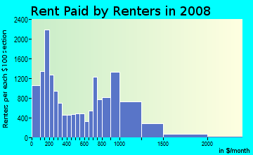 Rent paid by renters in 2009 in Douglas in Chicago neighborhood in IL