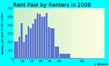 Rent paid by renters in 2009 in East Garfield Park in Chicago neighborhood in IL