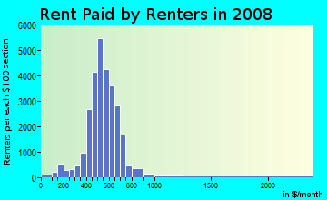 Rent paid by renters in 2009 in South Lawndale in Chicago neighborhood in IL