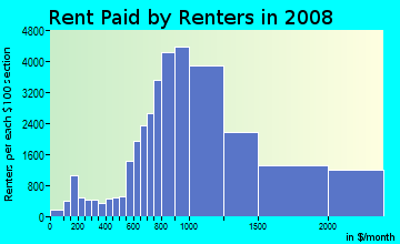 Rent paid by renters in 2009 in Lakeview in Chicago neighborhood in IL