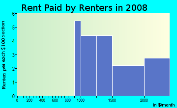Rent paid by renters in 2009 in Tamarack Fairways in Naperville neighborhood in IL