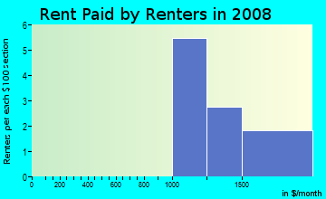 Rent paid by renters in 2009 in Winding Creek Estates in Naperville neighborhood in IL