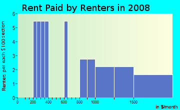 Rent paid by renters in 2009 in East Highlands in Naperville neighborhood in IL