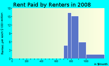 Rent paid by renters in 2009 in Huntington Commons in Naperville neighborhood in IL