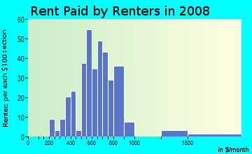 Rent paid by renters in 2009 in Village Green in Michigan City neighborhood in IN