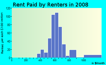 Rent paid by renters in 2009 in Crisman in Portage neighborhood in IN
