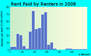 Rent paid by renters in 2009 in Greater McMillen Park in Fort Wayne neighborhood in IN