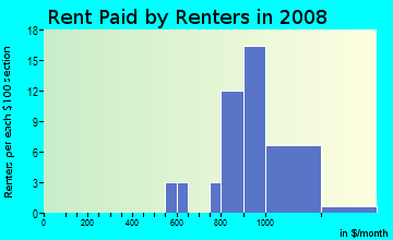 Rent paid by renters in 2009 in Pinnacle Peak Vista in Scottsdale neighborhood in AZ