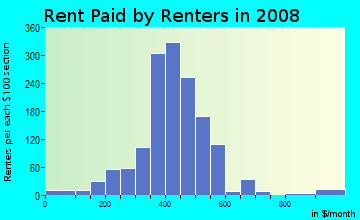 Rent paid by renters in 2009 in Oxford in Fort Wayne neighborhood in IN