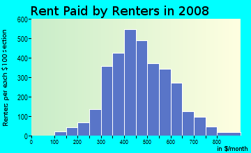 Rent paid by renters in 2009 in West Indianapolis in Indianapolis neighborhood in IN