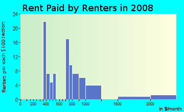 Rent paid by renters in 2009 in Pogue's Run in Indianapolis neighborhood in IN