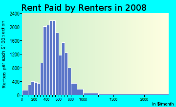 Rent paid by renters in 2009 in Northwest Fort Wayne in Fort Wayne neighborhood in IN