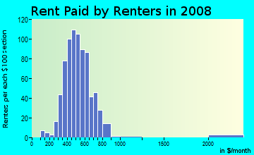 Rent paid by renters in 2009 in Herron Morton in Indianapolis neighborhood in IN