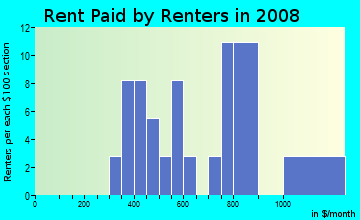 Rent paid by renters in 2009 in Millers Creek in Mobile neighborhood in AL