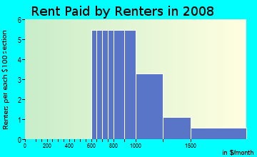 Rent paid by renters in 2009 in Village Park Estates in Carmel neighborhood in IN