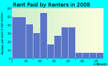 Rent paid by renters in 2009 in Fulton Terrace in Evansville neighborhood in IN