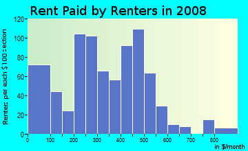 Rent paid by renters in 2009 in Glenwood in Evansville neighborhood in IN