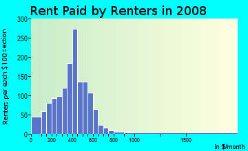 Rent paid by renters in 2009 in Washington Avenue Historic District in Evansville neighborhood in IN
