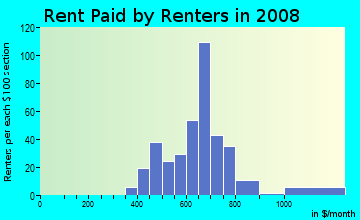 Rent paid by renters in 2009 in Ellendale in Highland neighborhood in IN