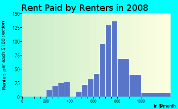 Rent paid by renters in 2009 in Cressmoor in Hobart neighborhood in IN