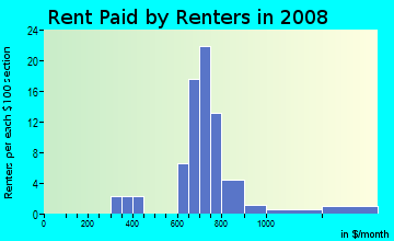 Rent paid by renters in 2009 in Edgewater in Valparaiso neighborhood in IN