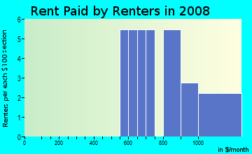 Rent paid by renters in 2009 in Deep River in Hobart neighborhood in IN