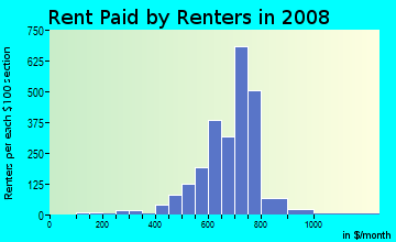 Rent paid by renters in 2009 in Meadowdale in Merrillville neighborhood in IN