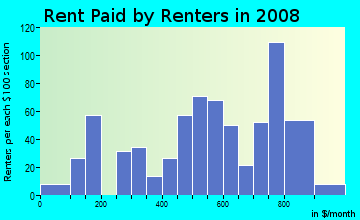 Rent paid by renters in 2009 in Edwardsville in Kansas City neighborhood in KS