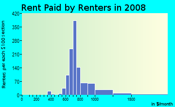 Rent paid by renters in 2009 in Oak Park in Overland Park neighborhood in KS