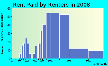 Rent paid by renters in 2009 in Nall Hills in Overland Park neighborhood in KS