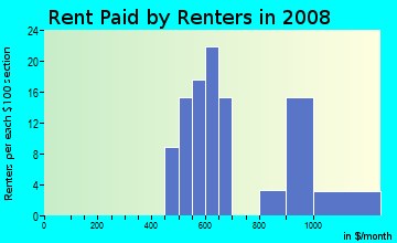 Rent paid by renters in 2009 in Broadmoor in Overland Park neighborhood in KS