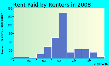 Rent paid by renters in 2009 in Government Center in Wichita neighborhood in KS