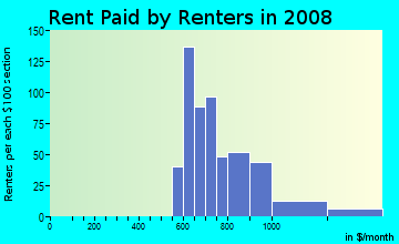Rent paid by renters in 2009 in Glenwood Estates in Overland Park neighborhood in KS