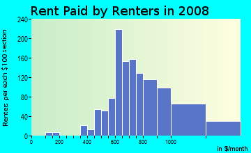 Rent paid by renters in 2009 in Grantioch in Overland Park neighborhood in KS