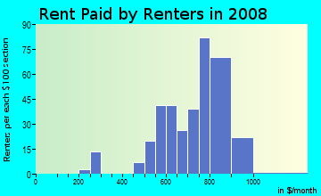 Rent paid by renters in 2009 in Arrowhead Trails in Mission neighborhood in KS
