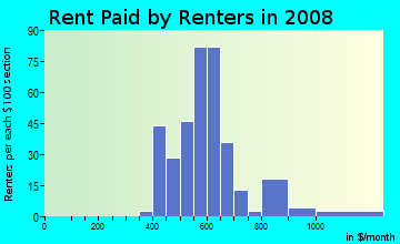 Rent paid by renters in 2009 in Nearman Hills in Kansas City neighborhood in KS
