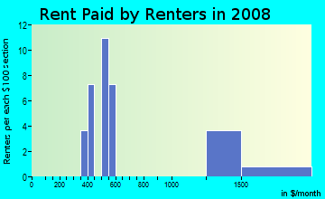 Rent paid by renters in 2009 in Sunshine Valley in Chandler neighborhood in AZ
