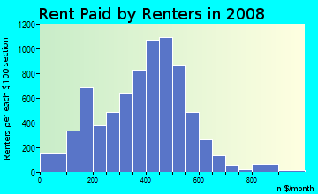 Rent paid by renters in 2009 in Riverview in Kansas City neighborhood in KS
