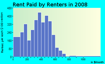Rent paid by renters in 2009 in Northeast in Kansas City neighborhood in KS