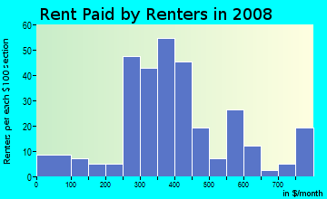 Rent paid by renters in 2009 in Tennessee Town in Topeka neighborhood in KS
