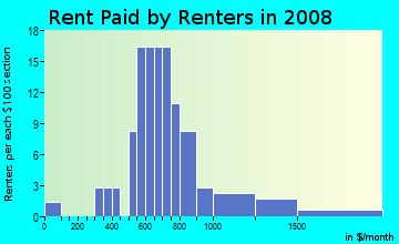 Rent paid by renters in 2009 in Park Place in Lexington neighborhood in KY