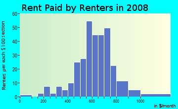 Rent paid by renters in 2009 in Brigadoon in Lexington neighborhood in KY