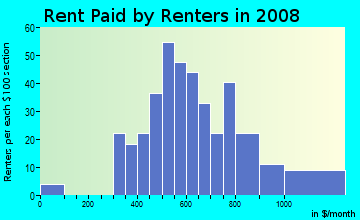 Rent paid by renters in 2009 in Harrods Hill in Lexington neighborhood in KY