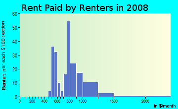 Rent paid by renters in 2009 in Beaumont Residential in Lexington neighborhood in KY