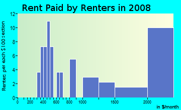 Rent paid by renters in 2009 in Headley Green in Lexington neighborhood in KY