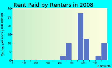 Rent paid by renters in 2009 in Beaumont Park in Lexington neighborhood in KY
