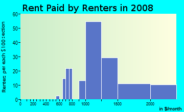 Rent paid by renters in 2009 in Resort Corridor in Scottsdale neighborhood in AZ