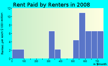 Rent paid by renters in 2009 in Oakwood in Lexington neighborhood in KY