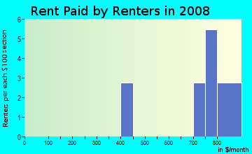 Rent paid by renters in 2009 in Hartland Estates in Lexington neighborhood in KY